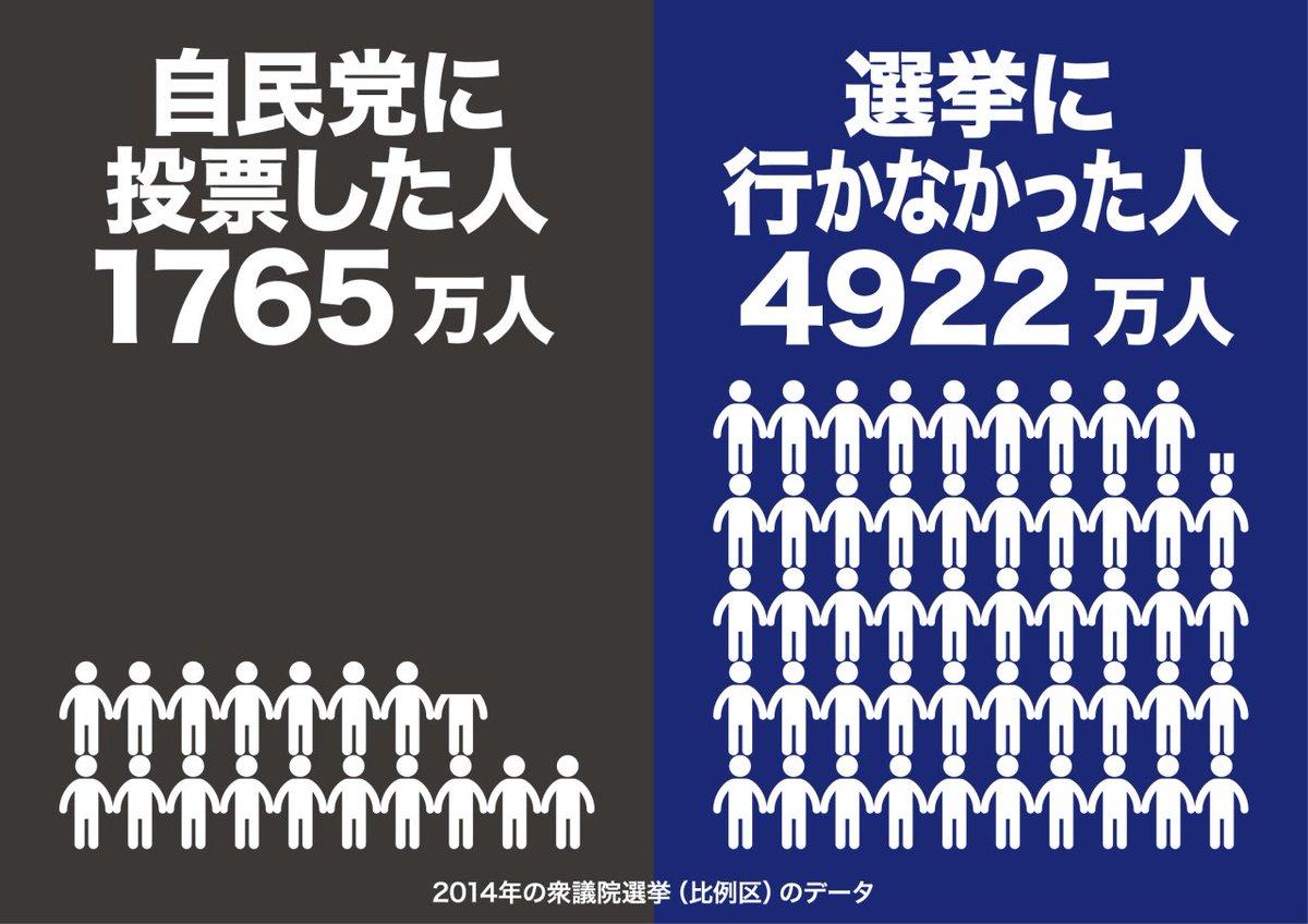 自民党に投票した人1765万人、選挙に行かなかった人4922万人。行かない ...