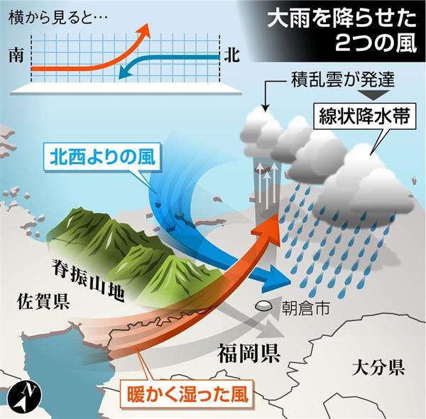 雨でなく水が降る!恐怖の【線状降水帯】今回の経過とそのメカニズム ...