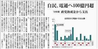 自民、電通へ100億円超/19年間 政党助成金から支出 - Togetter