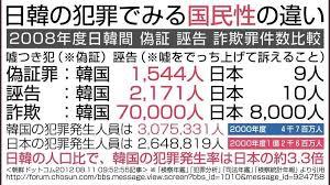 "shin on Twitter: ""貴方達 #反日左翼 が 『日本は性犯罪大国だ』 と ..."