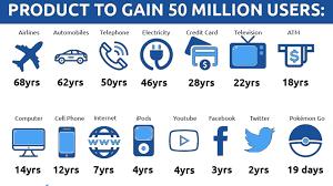 5,000万人ユーザー獲得までにかかった時間(神田敏晶) - 個人 - Yahoo ...