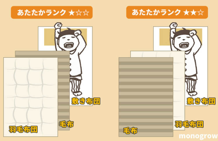 洗濯できるおすすめ毛布|布団と毛布の正しい使い方とあたたかさ ...