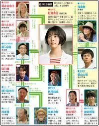 ドラマ「にじいろカルテ」の出演者・ゲスト一覧 | ザテレビジョン ...