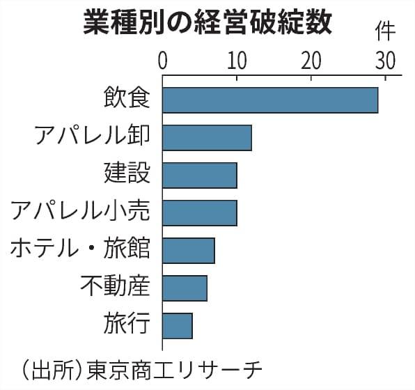 新型コロナ: 都内コロナ破綻、計200件に 飲食が最多: 日本経済新聞