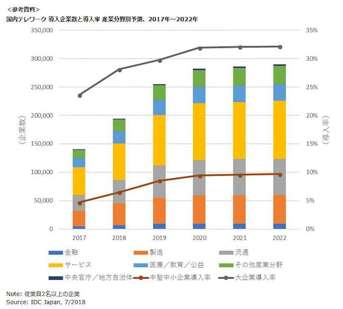 IDC Japan、国内テレワーク導入率 産業分野別予測を発表: 日本経済新聞