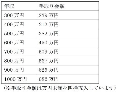 年収1,000万円の手取り額はいくらになりますか? | マイナビニュース