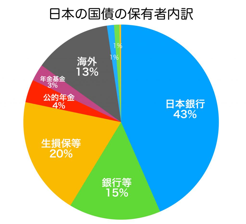 日本の財政は本当に破綻するのか? | 10年後の仕事.com
