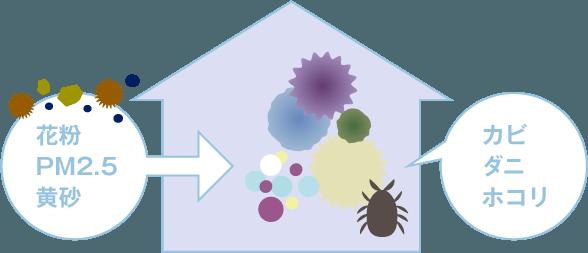 空気と健康 | ビルトイン空気清浄機はトルネックス