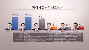 次期韓国大統領選候補の支持率 尹検事総長が急上昇(11月2日 ...