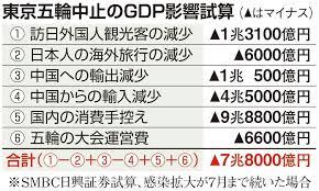 東京五輪延期・中止論 スポンサー企業に不安の声 (1/2ページ ...