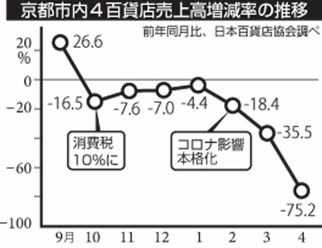 百貨店売上高、過去最大75%減 コロナ直撃、臨時休業響く 4月の京都 ...