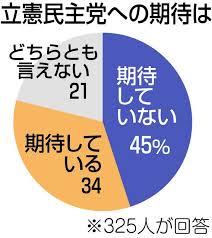 新「立民」どう思う? 前回でうんざり 政策の柱見えない:中日新聞 ...