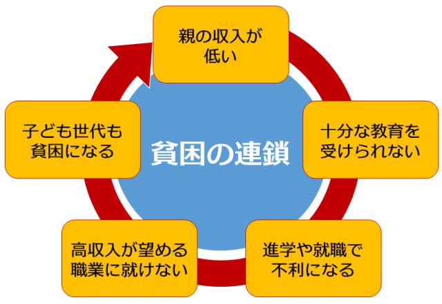 貧困の連鎖】原因の悪循環を解決するために貧乏人がやるべき対策3選 ...