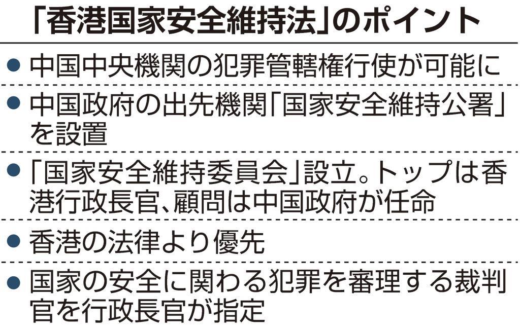 香港国家安全維持法の衝撃 自治喪失と三権分立の崩壊へ(1/2ページ ...