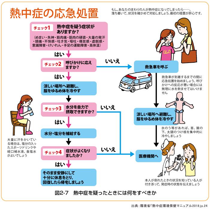 環境省熱中症予防情報サイト ##熱中症の対処方法(応急処置)