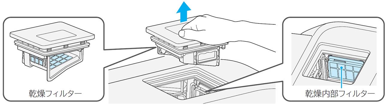 乾燥フィルターのお手入れ方法を知りたいです。(ドラム式):日立の家電品