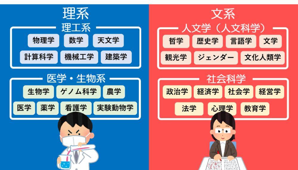 文系・理系とは】日本や海外の区別と歴史的な変遷をわかりやすく解説 ...