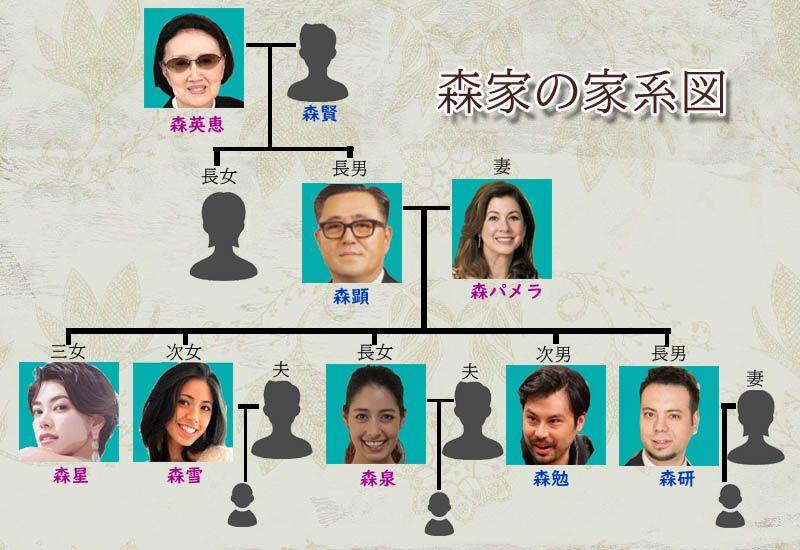 森泉の家系図と家族構成】5人兄妹は社交界デビューのセレブ!