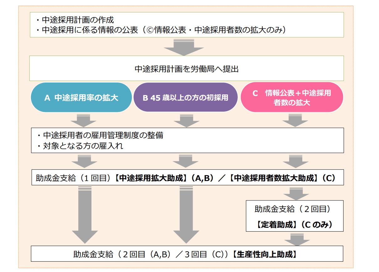令和3年度 中途採用等支援助成金(中途採用拡大コース)中途採用率の ...