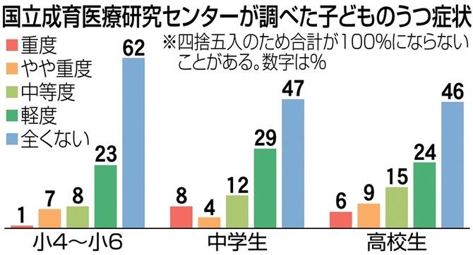 コロナ禍のうつ症状【教育データコラム】|【西日本新聞me】