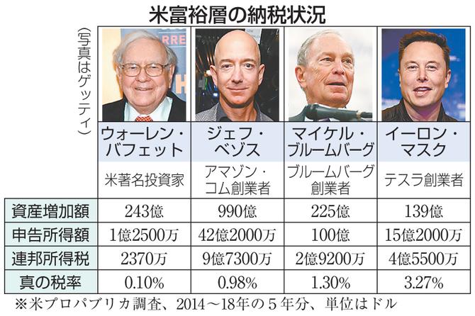 米富裕層の納税状況(写真はゲッティ) 写真|【西日本新聞me】