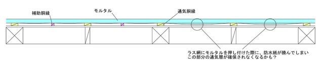 ラス網の施工が始まりました。 | 練馬・板橋で注文住宅ならアセットフォー