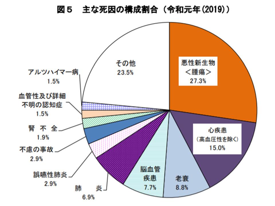 2019年、日本国の人口は51万超の大幅減、「老衰」の死亡率が10ポイント ...