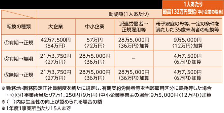 キャリアアップ助成金(正社員化コース)   上岡ひとみ経営労務研究所