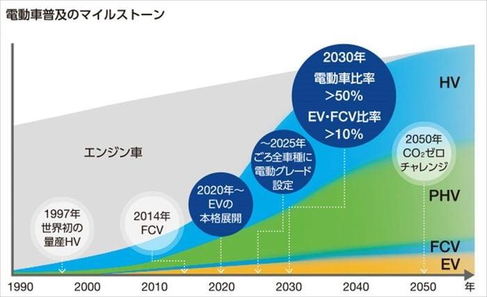 トヨタが「電気自動車」に消極的にみえるワケ | トレンド | 東洋経済 ...