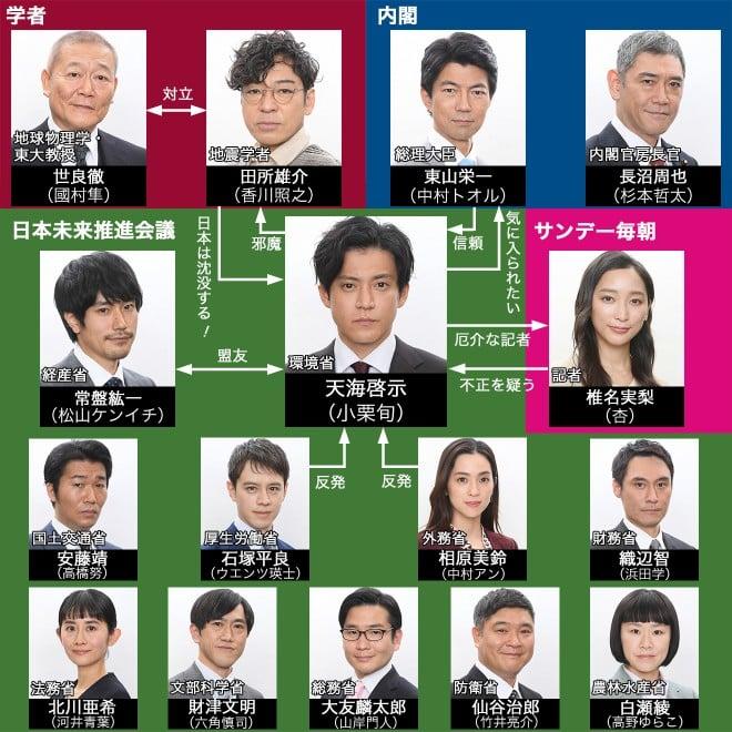 日本沈没―希望のひと―』キャスト・出演者一覧、相関図【2021年10月期 ...