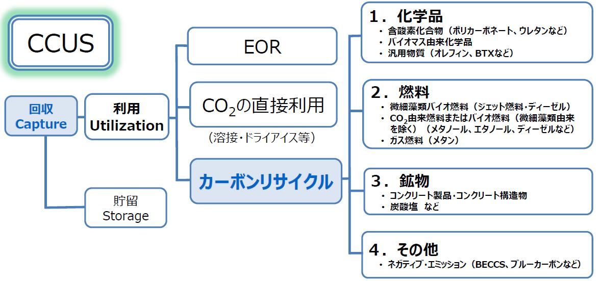 未来ではCO2が役に立つ?!「カーボンリサイクル」でCO2を資源に ...