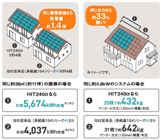 太陽光発電の重量は木造建築で耐えられるか?|太陽光発電アドバイザー ...