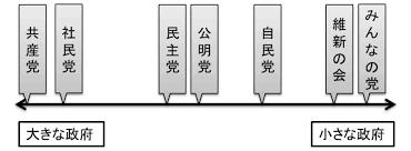 財政再建 - 日本政治.com