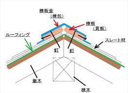 国立市石田にて化粧スレート屋根は屋根材以外に棟板金のメンテナンスも必要
