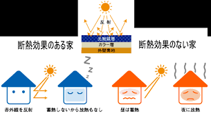 外壁/屋根塗装 断熱 遮熱塗料の紹介 室内の温度を低下させる塗料です