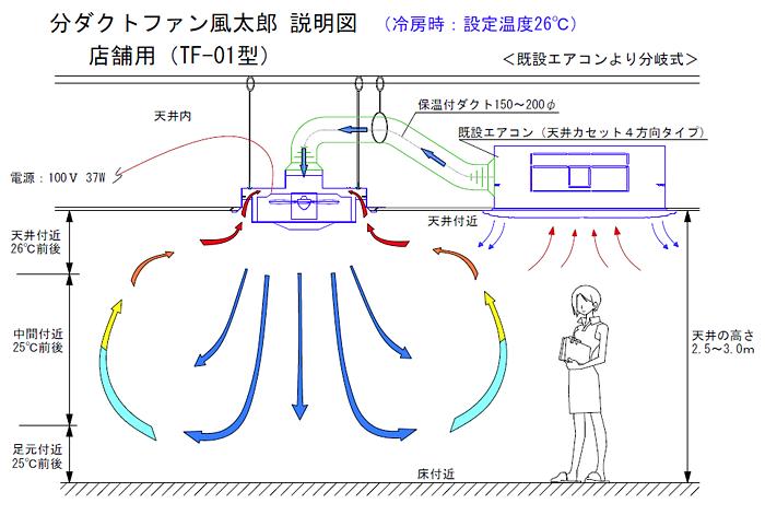 省エネ空調システム   日章冷熱株式会社