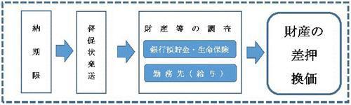 利用者負担(保育料)の滞納について/川口市ホームページ