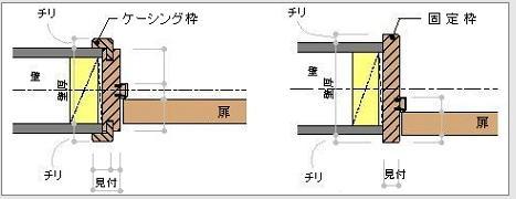 ケーシング枠 とは 建築建具   住宅建築専門用語辞典