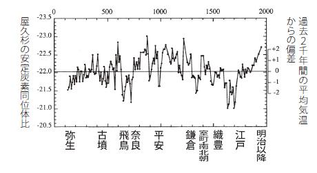 食品と暮らしの安全|「CO2地球温暖化説」は間違い|心配な寒冷化